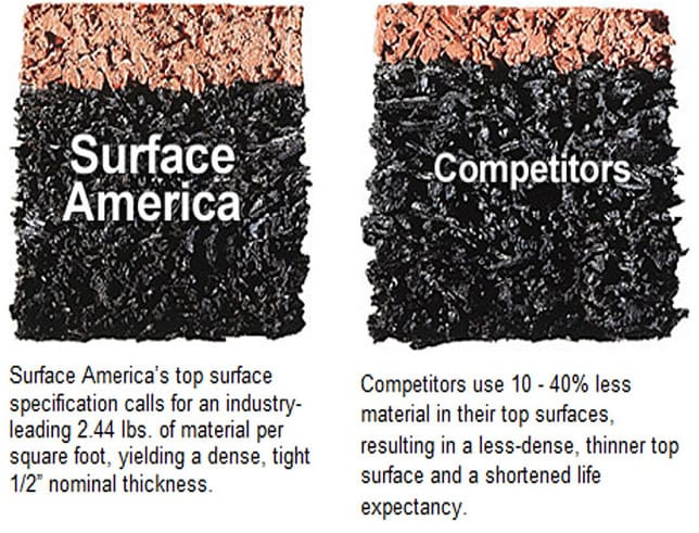 Surface America vs. competitors